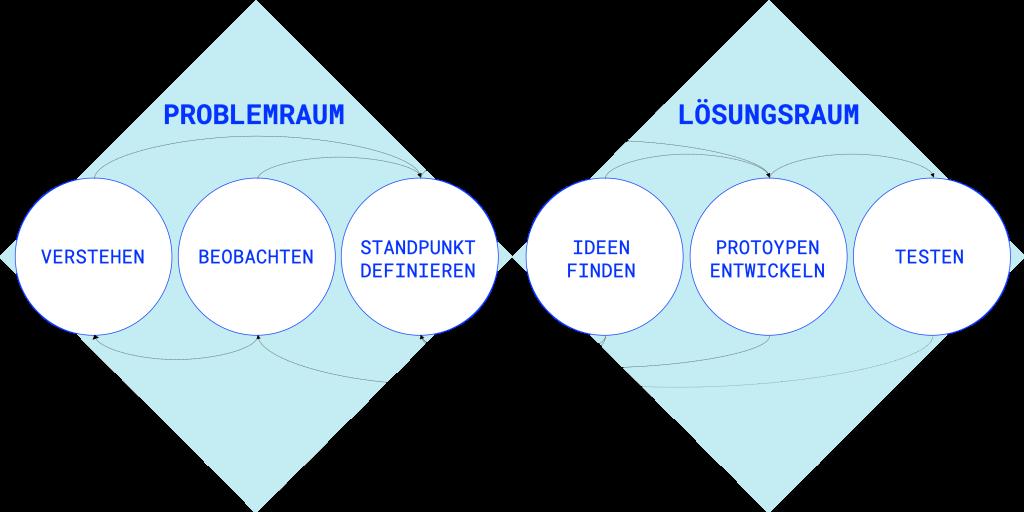 Prozess Design Thinking in sechs Schritten